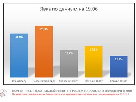 Потенциальная явка на выборах Губернатора Нижегородской области (данные от 19 июня 2018 г.)