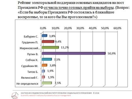 Рейтинг кандидатов в Президенты РФ от готовых прийти на выборы от 30.01.2018 г.