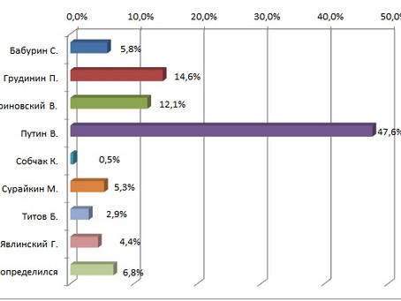 Рейтинг кандидатов в Президенты РФ от готовых прийти на выборы от 06.02.2018 г.