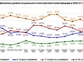 «Социальное самочувствие и социальный оптимизм нижегородцев. Март 2021 г.»