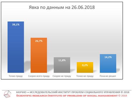 Потенциальная явка на выборах Губернатора Нижегородской области (данные от 26 июня 2018 г.)