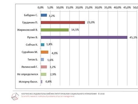 Рейтинг кандидатов в Президенты РФ от готовых прийти на выборы от 20.02.2018 г.