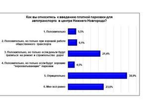 «Нижегородцы о платной парковке в центре Н. Новгорода»