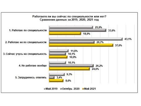 «Нижегородцы о труде и занятости»