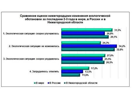Каждый четвертый нижегородец считает, что охрана окружающей среды-одна из главных задач государства