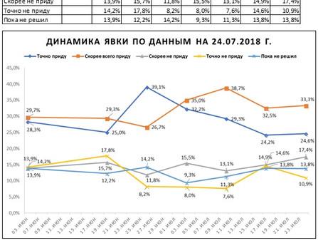 Динамика предполагаемой явки избирателей на выборах Губернатора Нижегородской области (данные от 24