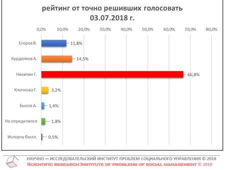 Рейтинг кандидатов в Губернаторы Нижегородской области от числа точно решивших голосовать (данные от