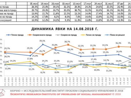 Динамика предполагаемой явки избирателей на выборах Губернатора Нижегородской области (данные от 14