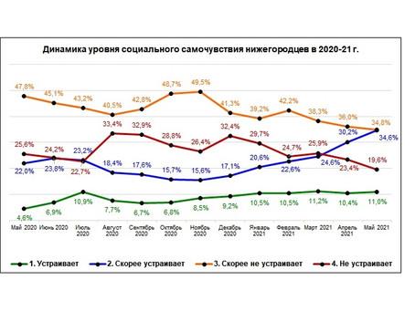 «Социальное самочувствие и социальный оптимизм нижегородцев. Май 2021 г.»