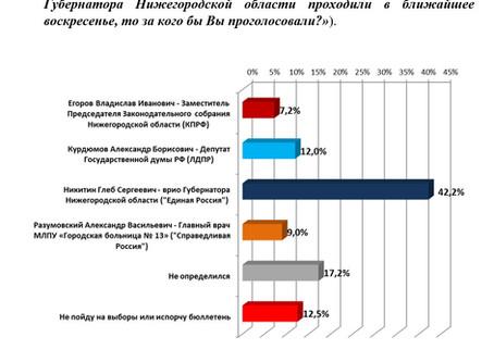 Рейтинг кандидатов в Губернаторы Нижегородской области (данные на 05 июня 2018 г.)