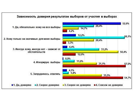 «Нижегородцы о выборах: участие, доверие, фальсификации»