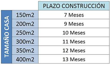 PLAZOS CONSTRUCCION CASA .jpg