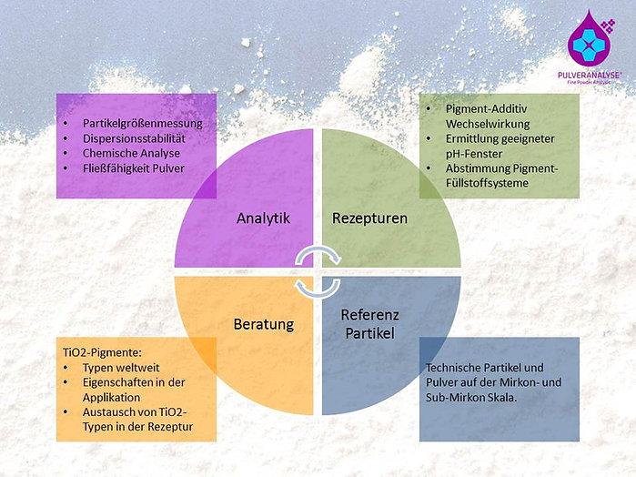 Präsentation Pulveranalyse DE.jpg
