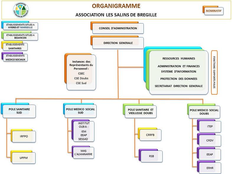 organigramme SDB 02 2021.jpg