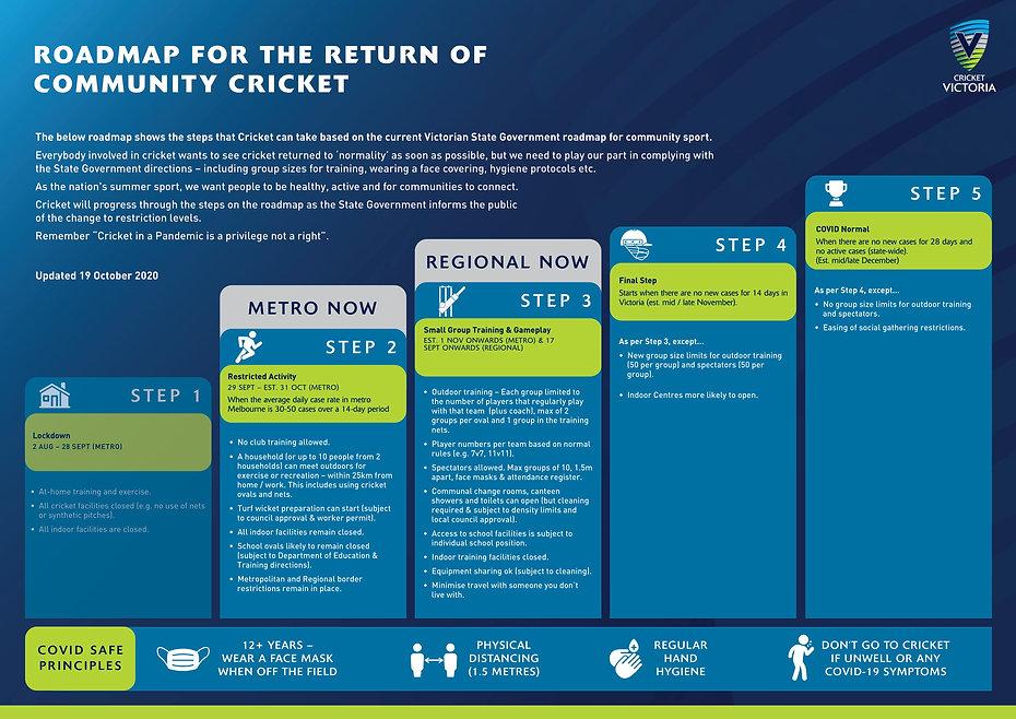 Return-to-Cricket-Infographic-V3-1-1.jpg
