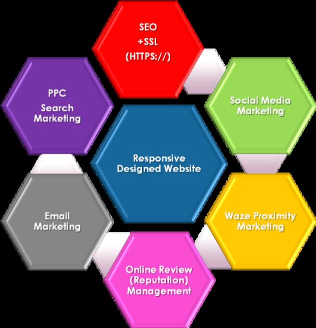 The 1 Click Solutions Holistic Digital Marketing Matrix