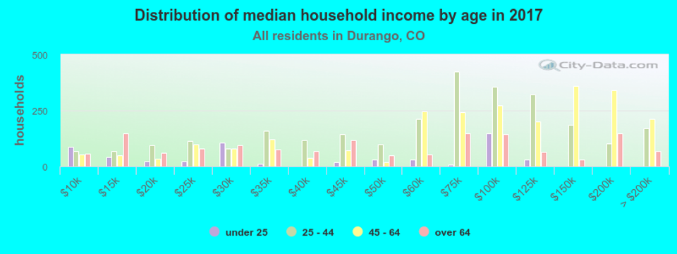 household-income-by-age-Durango-CO.png