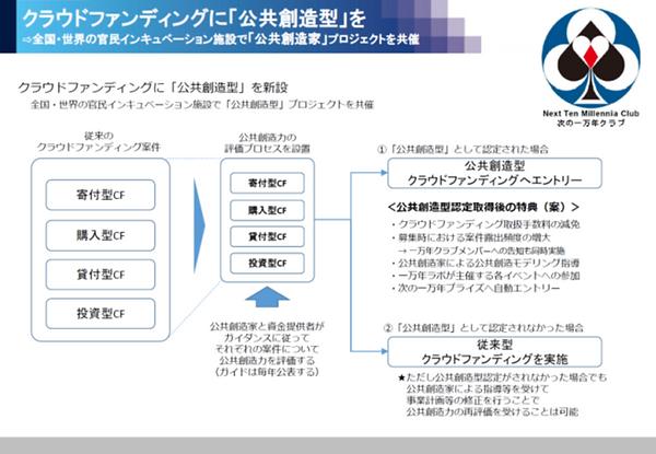 公共創造型CF2.png