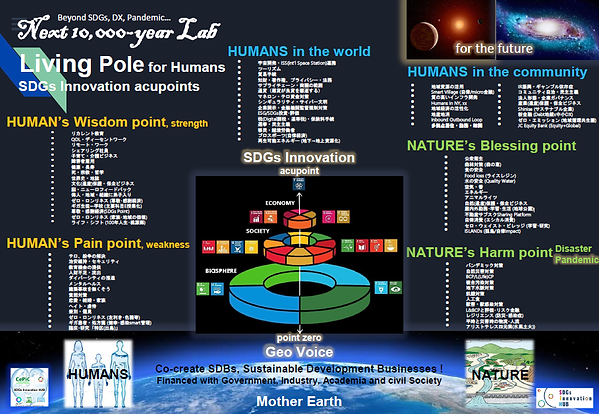 Next 10,000-year Lab_Living Pole and SDG