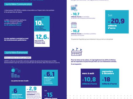 L'impact de la Covid 19 sur la filière événementielle en 2020