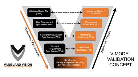 V-Model Validation Concept.png