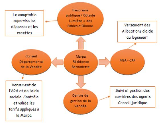 partenaires administratifs