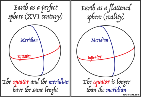 Spheres_equator_meridian.png
