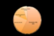 Grafico_DESTINO.png