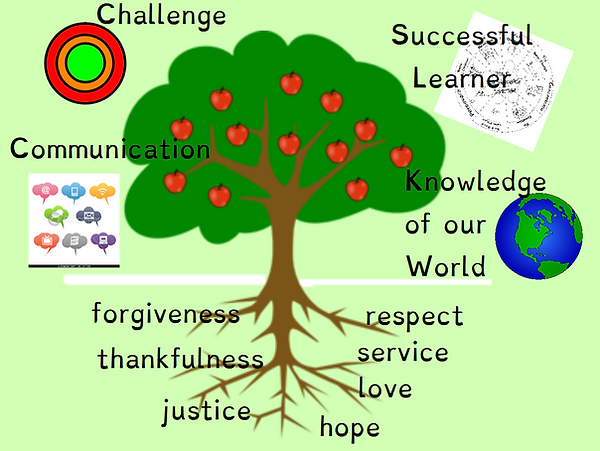 Successful learner ethos.PNG