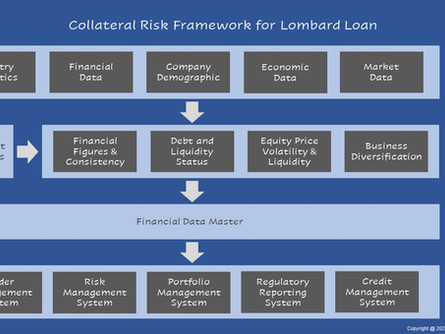 Collateral Risk Framework for Lombard Loan