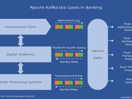 Apache Kafka Use Cases in Banking