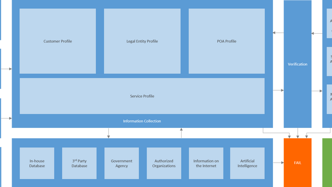 KYC - From Framework to API (Part 2)