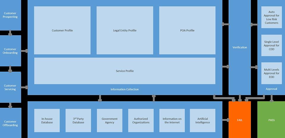 KYC Framework2.png
