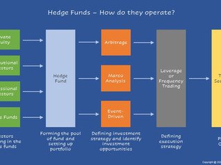 Hedge Funds - How do they operate?