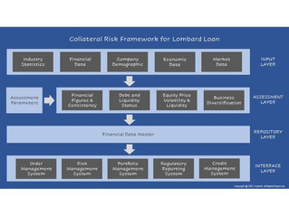 伦巴第贷款 (Lombard Loan) 的抵押风险框架