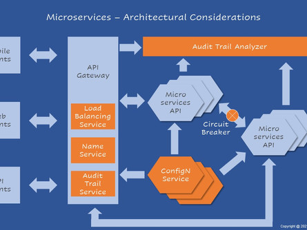 Microservices - Architectural Considerations