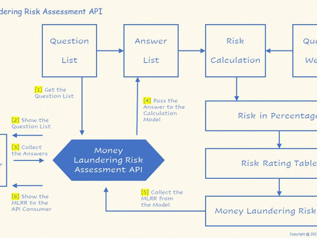 Build a Money Laundering Risk Assessment API from Excel (Part 1)