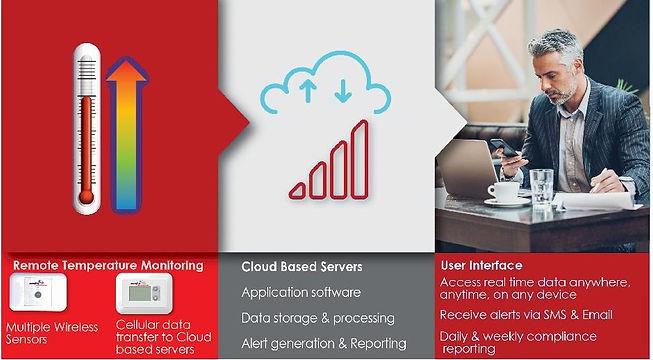 OSCAR Temp Monitoring System image 2.jpg