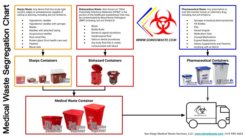 Sharps Disposal Service Procedure (2).pn