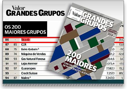 Sicoob está entre os 100 Maiores Grupos do Brasil