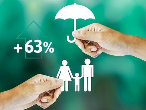 Sicoob cresce em ritmo acelerado no setor de seguros