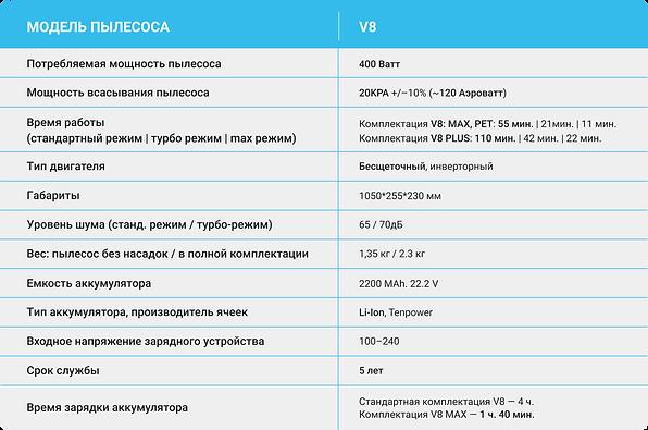 беспроводных аккумуляторТехнические характеристики беспроводных аккумуляторных пылесосов PRO-EXPERT V8.png