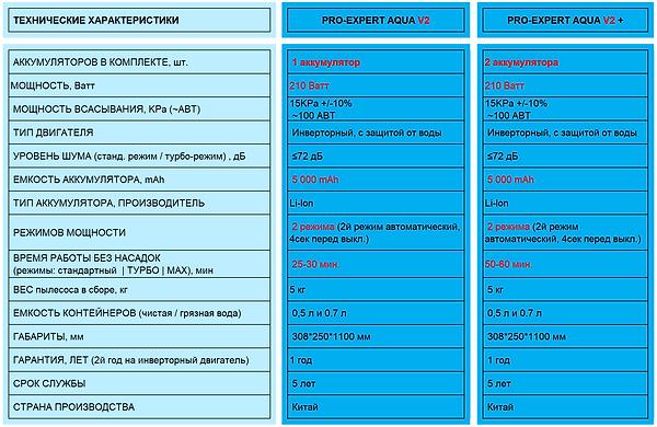 характеристики pro-expert aqua v2.PNG