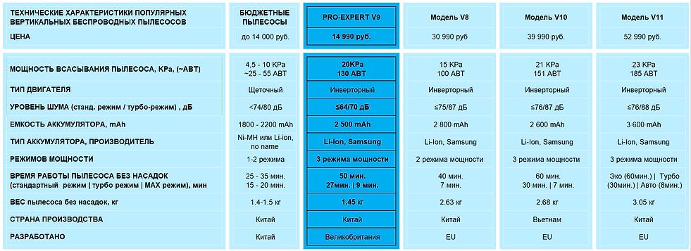 Сравнение характеристик беспроводных пыл