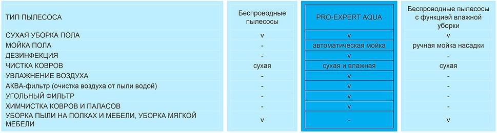 сравнение pro-expert aqua v2.PNG