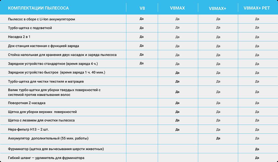 Cравнение комплектаций беспроводных аккумуляторных пылесосов PRO-EXPERT V8.png