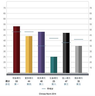 motivators chart_工作區域 1.png