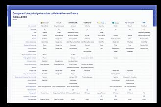 Jamespot Comparateur des Suites Collaboratives.png