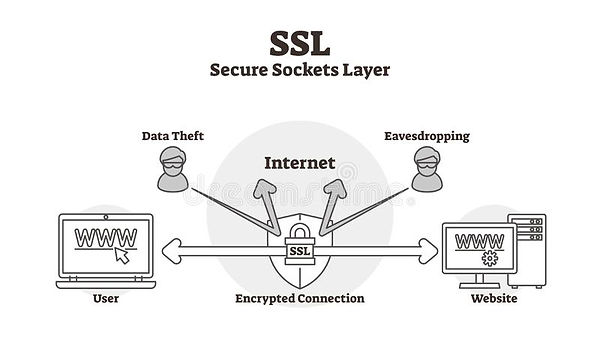 ssl-diagram-vector-illustration-outlined