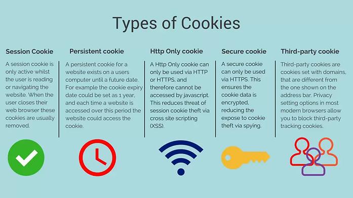Types-of-Cookies-1024x576.webp